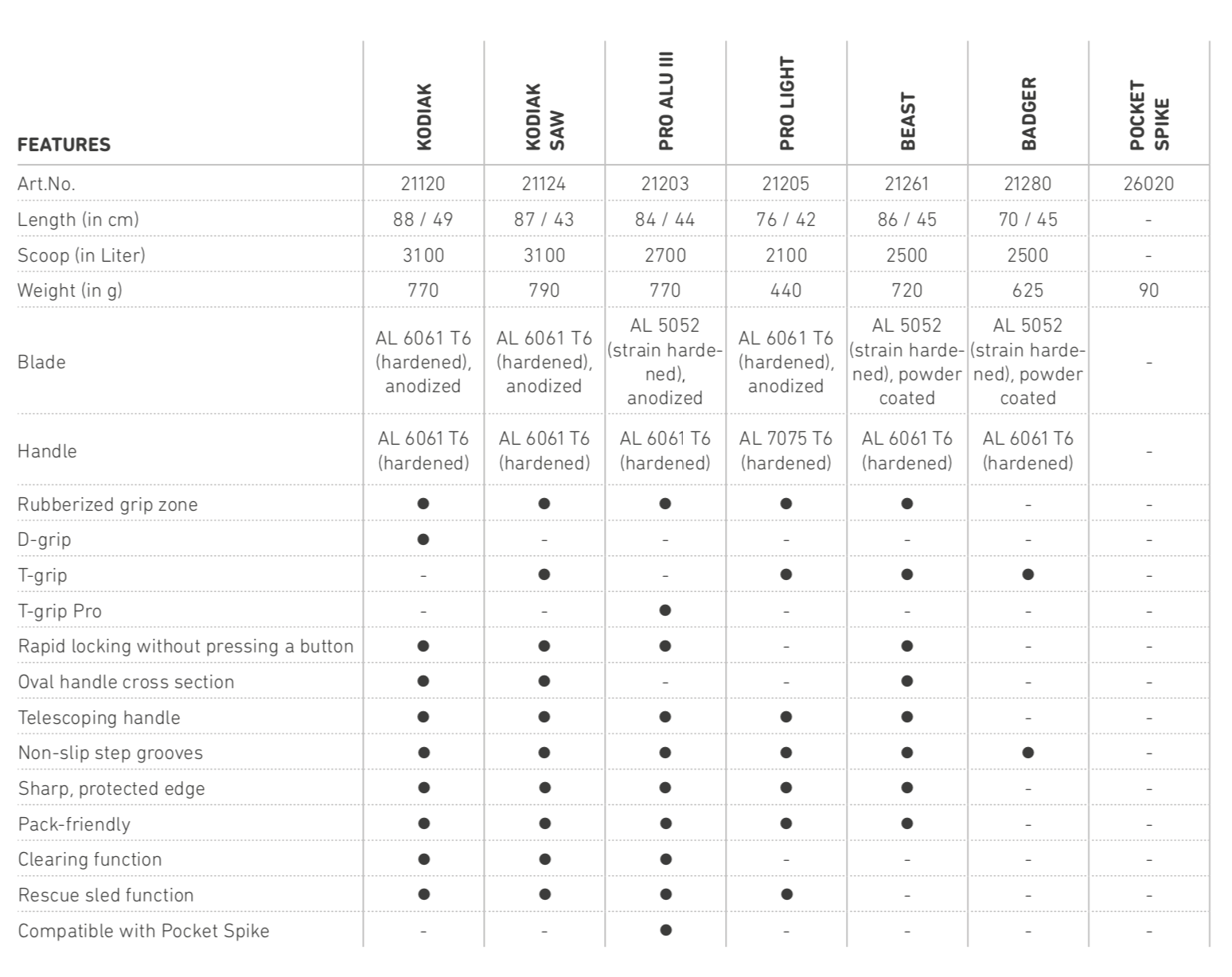 Ortovox Shovel Comparison Table