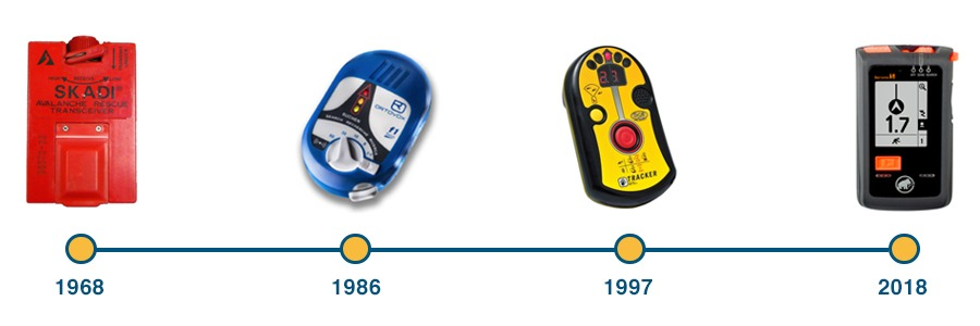 History of Avalanche Transceiver
