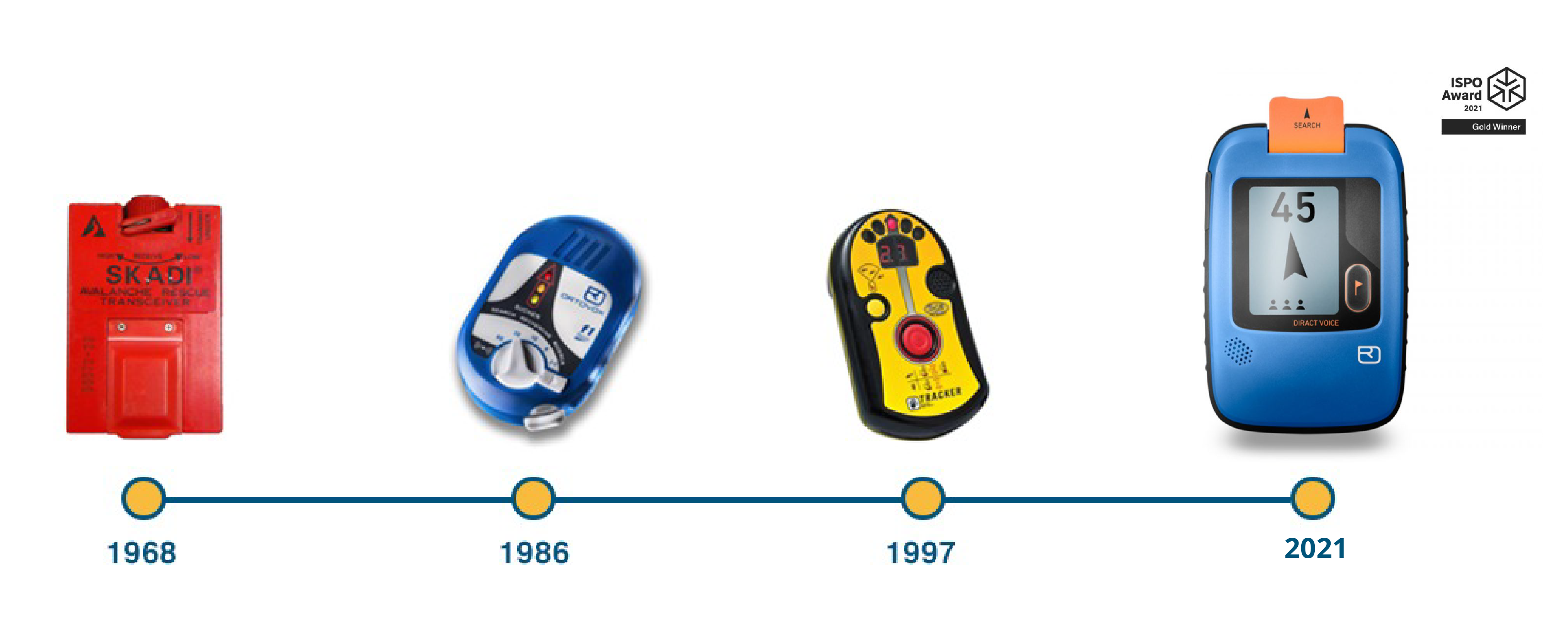 History of Avalanche Transceivers