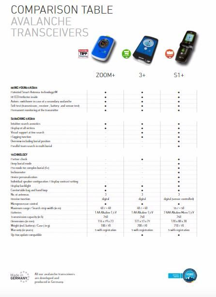 Transceiver Comparison Table - Ortovox 3 Plus