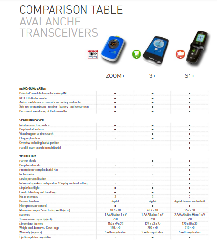 Ortovox Zoom Plus Transceiver Comparison Table