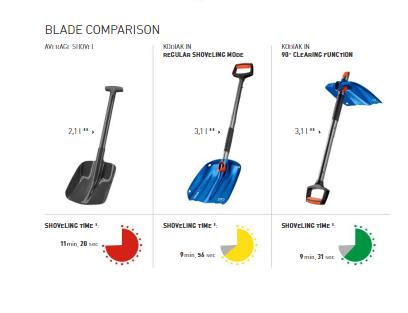 Shovel Blade Comparison - Ortovox Kodiak Shovel