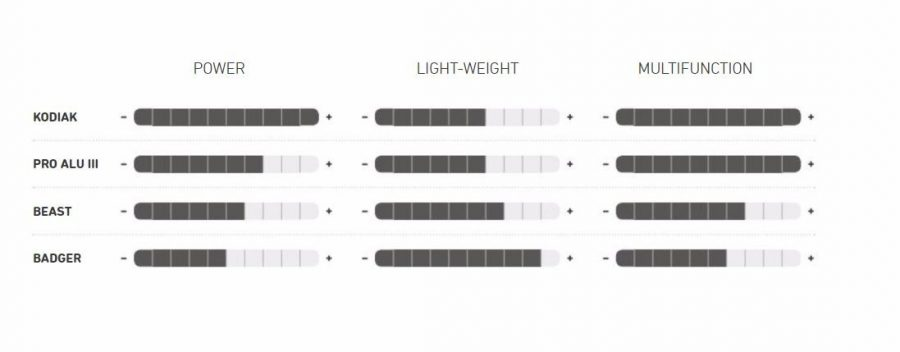 Ortovox Shovel Comparison Table - Ortovox Kodiak Shovel