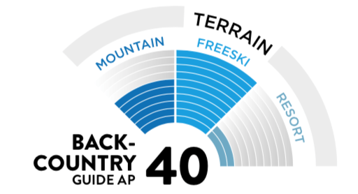 Scott Backcountry Guide AP 40 Kit - Most common use chart